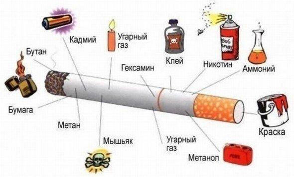 Кашель курильщика — симптомы и лечение