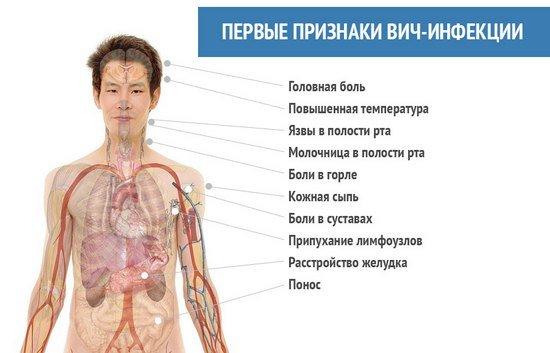 ВИЧ у женщин — симптомы и лечение