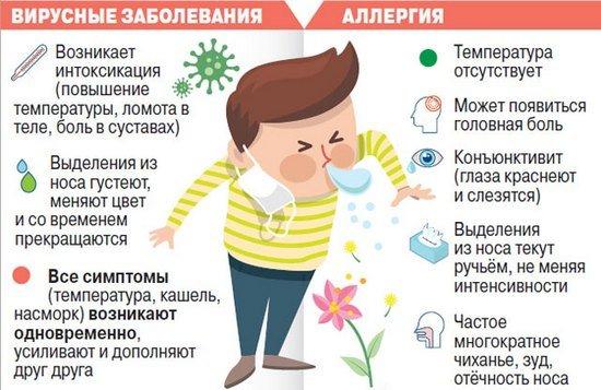 Аллергический кашель — симптомы и лечение