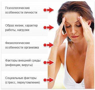 Вегетососудистая дистония — симптомы и лечение