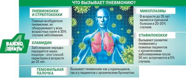 Застойная пневмония — симптомы и лечение