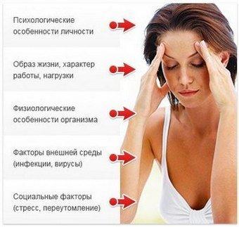 Нейроциркуляторная дистония — симптомы и лечение