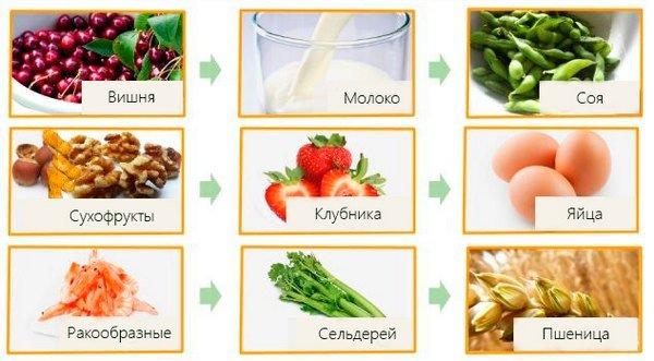 Пищевая аллергия — симптомы и лечение