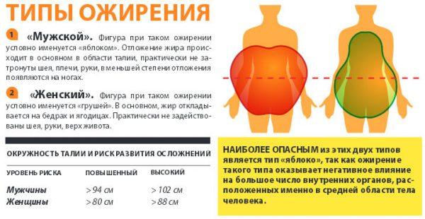 Ожирение – симптомы и лечение, фото и видео.
