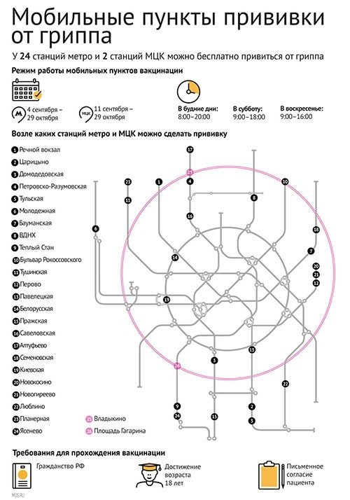 Московские власти начали кампанию прививки от гриппа