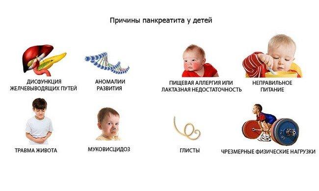 Панкреатит у детей — симптомы и лечение, фото и видео