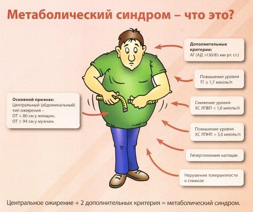 Метаболический синдром – симптомы и лечение, фото и видео