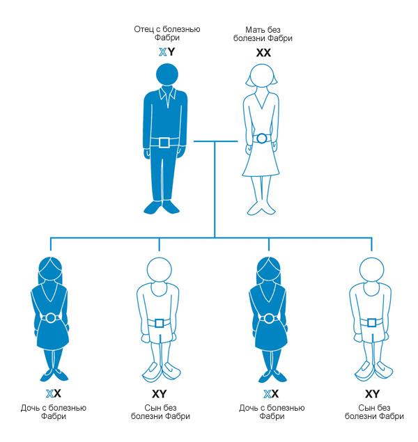 Болезнь Фабри – симптомы и лечение, фото и видео