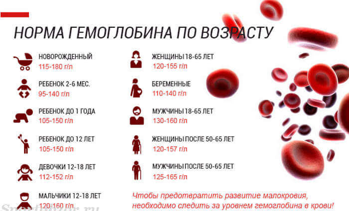 Как повысить гемоглобин в домашних условиях?