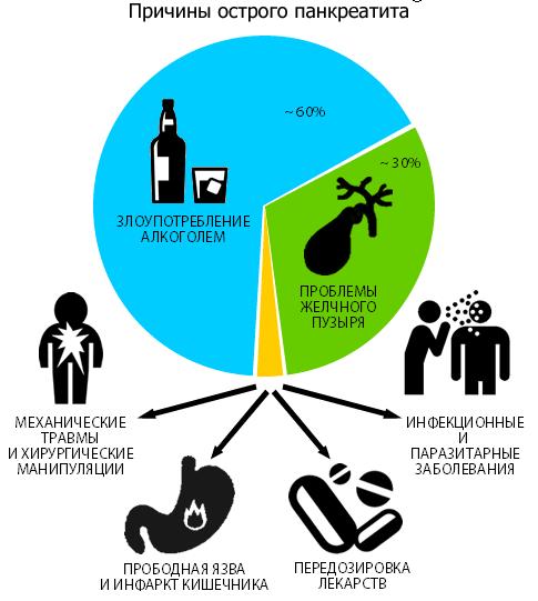 Острый панкреатит – симптомы и лечение, фото и видео.