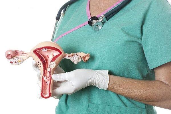 Загиб матки – симптомы и лечение, фото и видео.