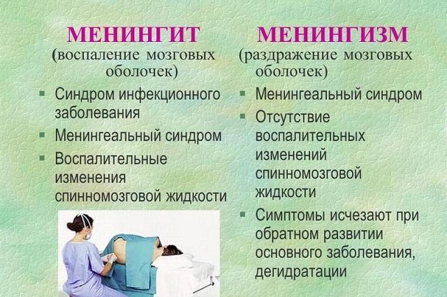 Менингизм – симптомы и лечение, фото и видео