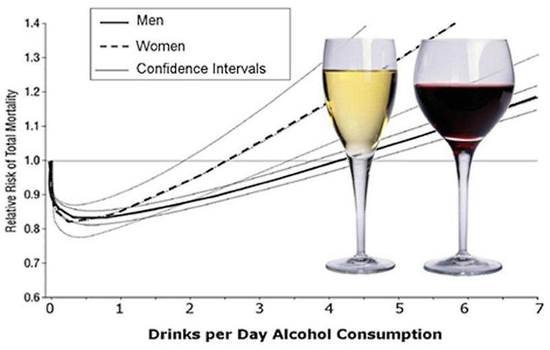 Алкоголь, смертность и заболеваемость раком