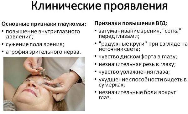 Профилактика глаукомы.