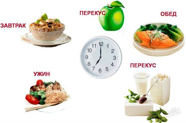 Как правильно питаться для набора веса?